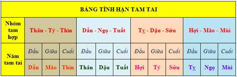 cach-tinh-han-tam-tai