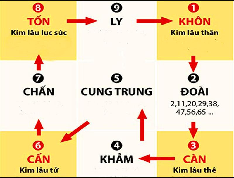 cach-tinh-tuoi-kim-lau