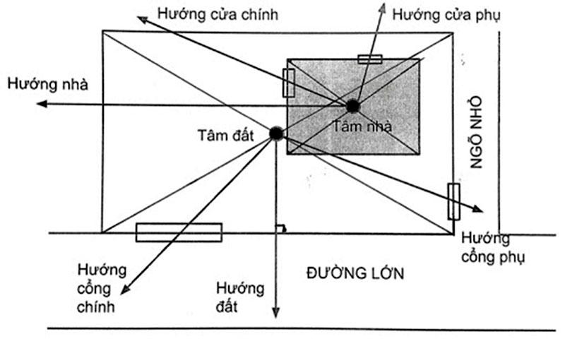 co-nen-tin-vao-huong-nha-khong