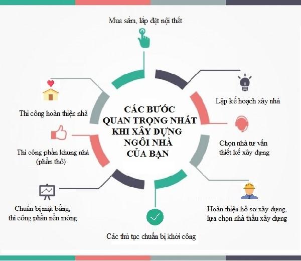 cac-hang-muc-xay-nha-tron-goi