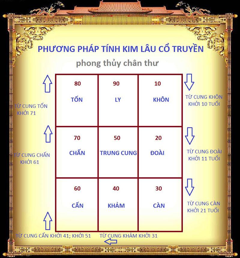 tuoi-pham-kim-lau-nam-2021